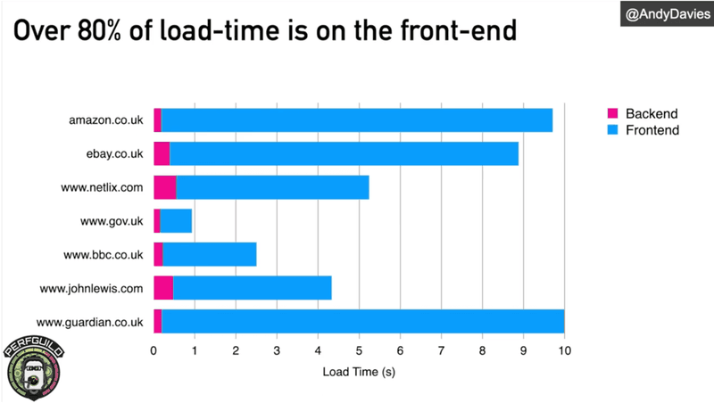 Graph of load time front end | TestGuild