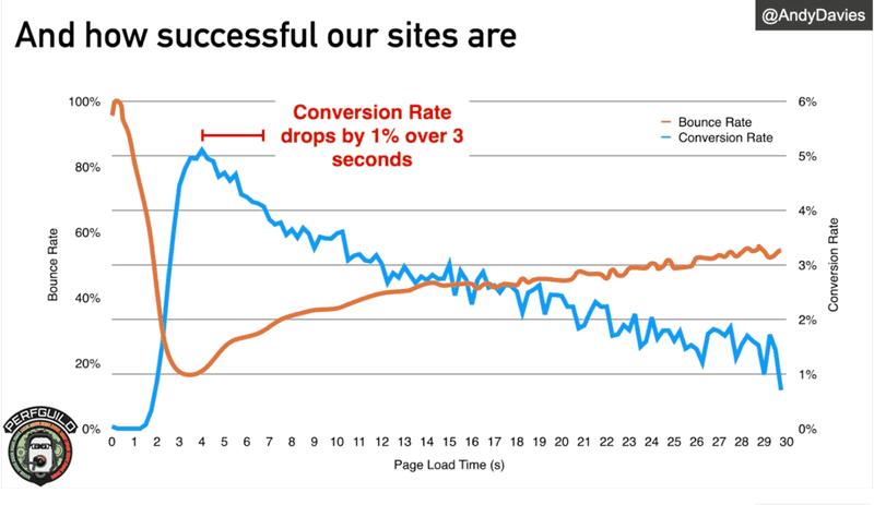 Graph of graph conversion rate | TestGuild
