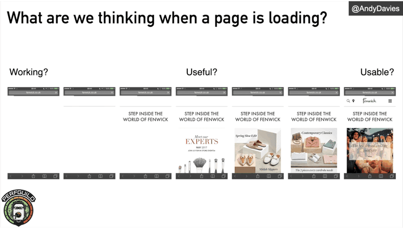 Graph of page loading example | TestGuild