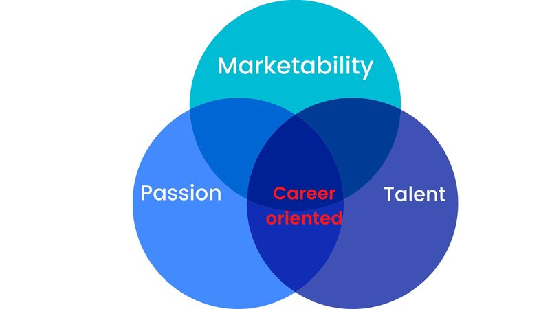 A venn diagram to represent career-oriented people