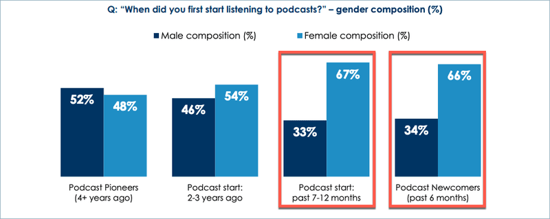 Podcasting Insights - Women Listening