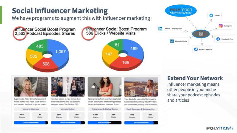 An example of our social media programs using  influencer marketing