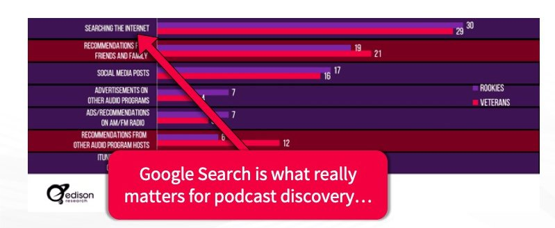 Chart For Podcast Content Syndication For Show Notes, illustrating why Google Search Is Important