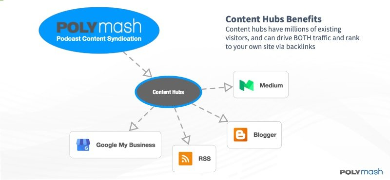 Content Hubs Channels