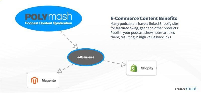 e-Commerce Platforms as Content Hubs