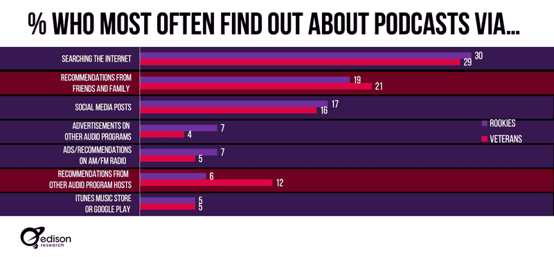 How do people find podcasts?