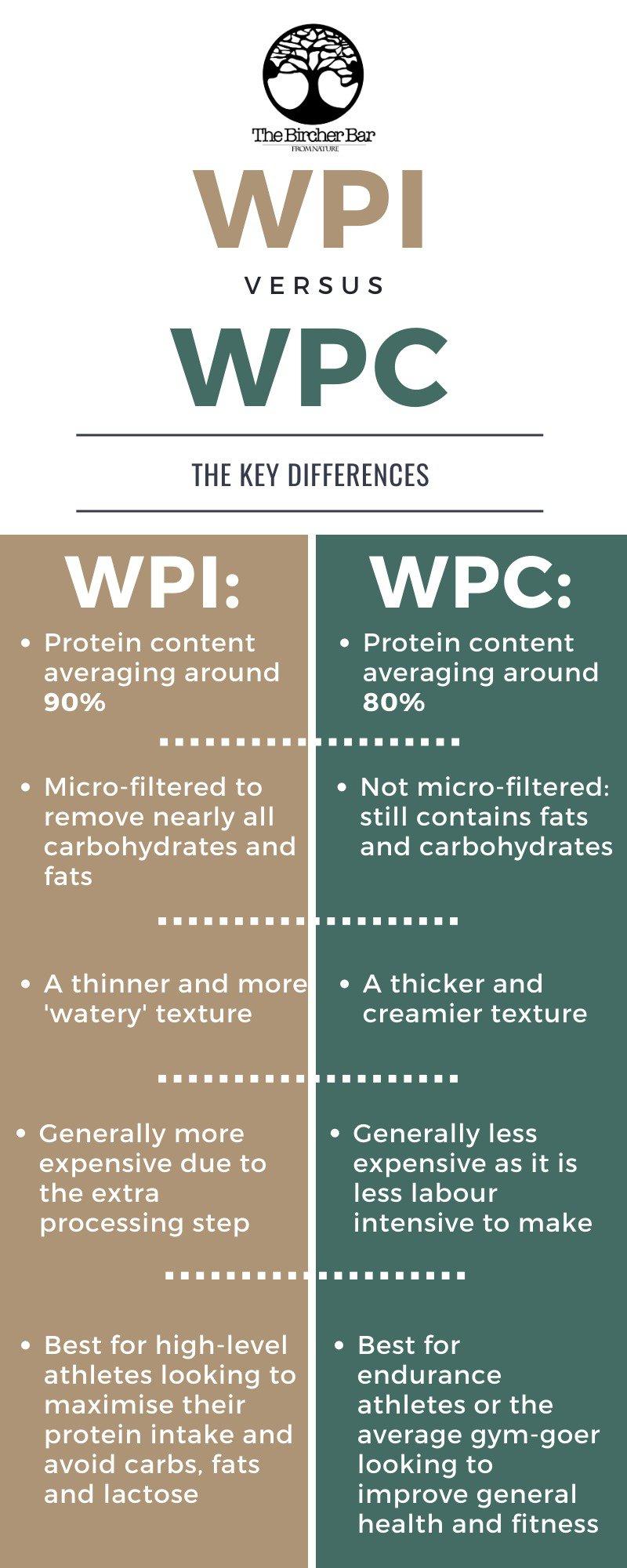 wpi vs wpc