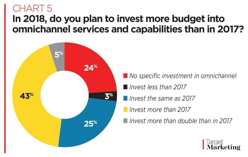 Omnichannel services investment survey