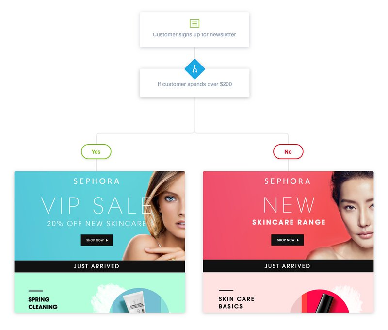 Sephora personalizes the customer journey with loyalty programs