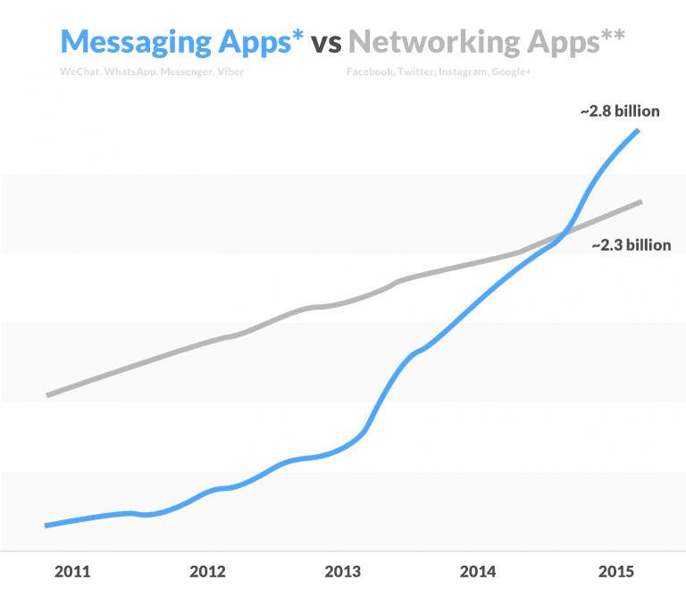 Messaging Apps are better than social media
