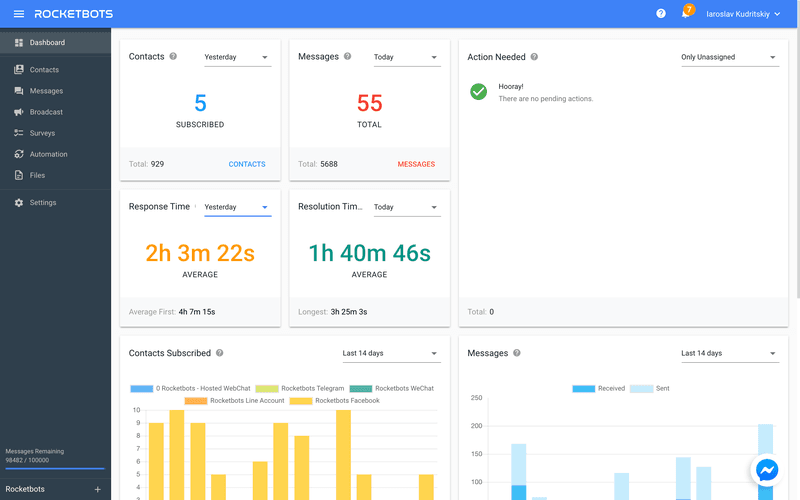 This image shows all the marketing and customer support metrics available on the Rocketbots dashboard.