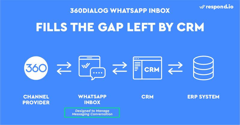 Esta es una imagen sobre cómo 360dialog WhatsApp Inbox llena el vacío dejado por WhatsApp CRM. Aunque los CRM convencionales como Hubspot o Salesforce son excelentes para gestionar la información de los clientes, carecen de funciones de mensajería adecuadas. Por ello, la mayoría de los agentes prefieren enviar y recibir correos electrónicos directamente desde Gmail o Outlook, aunque sus correos electrónicos estén conectados a un CRM. A diferencia de los CRM, una bandeja de entrada de WhatsApp de Vonage como respond.io está diseñada para ayudarte a gestionar las conversaciones de mensajería y aprovechar al máximo la API de WhatsApp de 360 diálogos