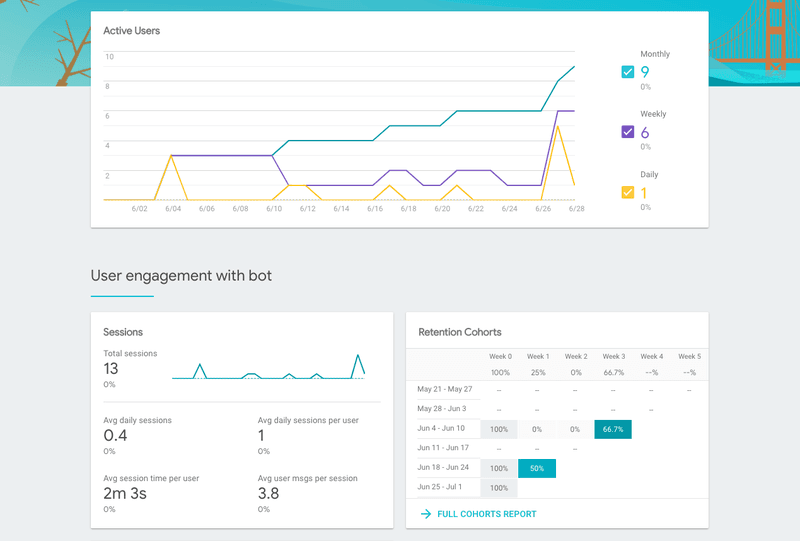 An image of the sample analytics that can be found after completing the Dialogflow Chatbase Integration.