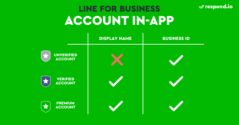 How to find for a LINE Official Account via in-app search