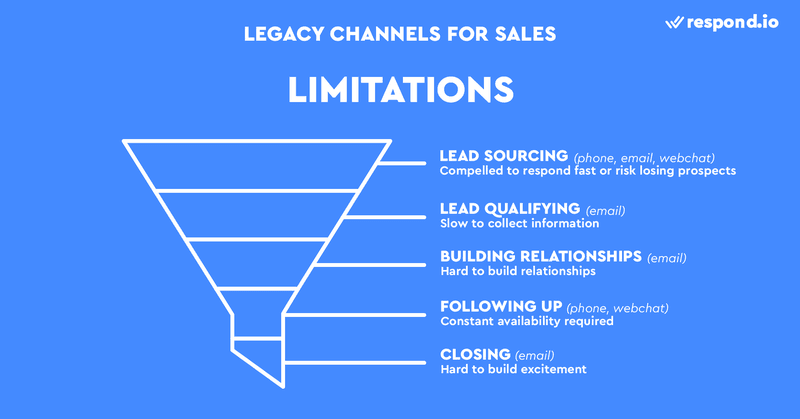 This is an image on the Limitations of Using Legacy Channels in Sales. With legacy channels, sales reps are compelled to respond fast or they risk losing the prospects, it's slow to collect information, hard to build relationships, requires constant availability and  hard to build relationships