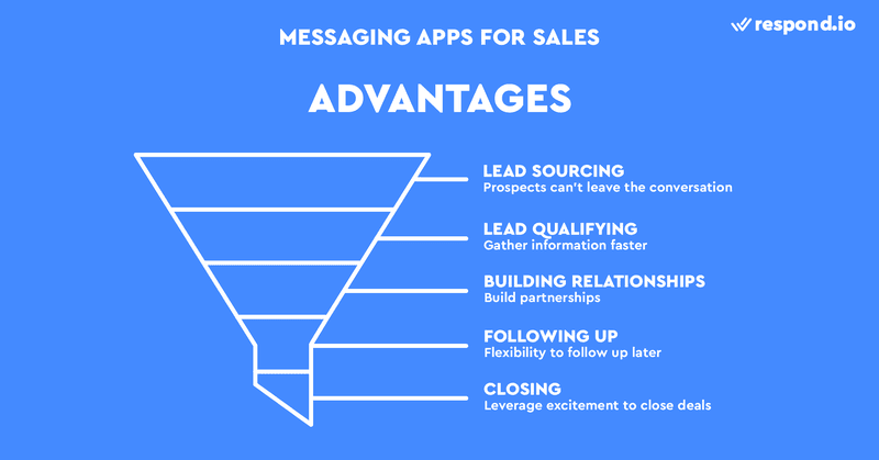 This is an image that illustrate the Advantages of Using Messaging Apps In Sales. Messaging apps make things easier for sales reps and empower them to succeed.