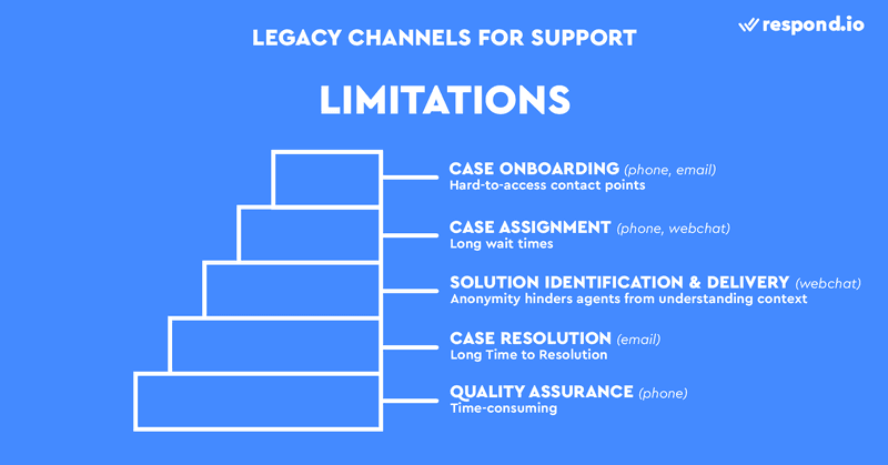 This is an image of the Limitations of Using Legacy Channels in Support. Using legacy channels for Support will present issues like hard-to-access contact point, long wait times, lack of context, long Time to Resolution and lengthy quality assurance