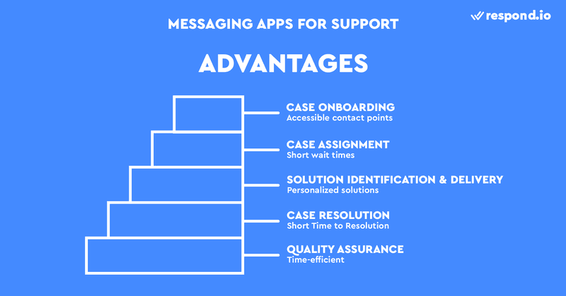 This is a picture about the Advantages of Using Messaging Apps In Support. Instant messaging software offer accessible contact points, short wait times, allow personalized solutions, short time to resolution and shorter quality assurance process