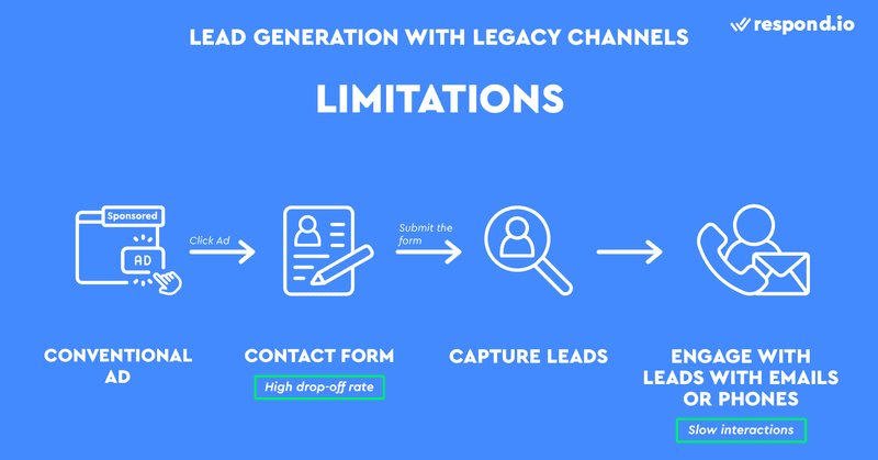 This is a picture about the Limitations of Using Legacy Channels in Marketing. Customer drop-off is usually high in conventional advertising because many are unmotivated to fill in a long contact form or have privacy concerns.