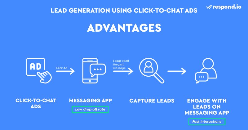 This is an image on the Advantages of Using Messaging Apps In Marketing. Messaging apps let you skip the contact form, taking leads right to the conversation with Click-to-Chat ads. Once leads send the first message, you can message the person back even without their contact details.