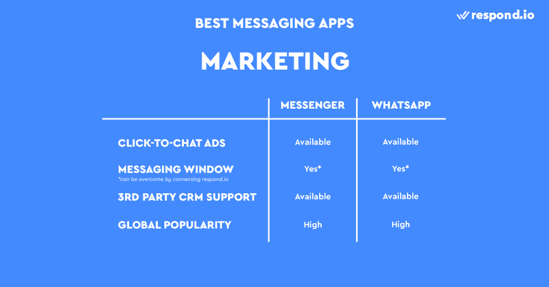 This is a picture about the best instant messenger apps for Marketing. the best messaging apps for marketing are WhatsApp and Facebook Messenger. You can easily create WhatsApp and Messenger ads without contacting the company. Plus, both WhatsApp and Messenger can be connected to a CRM.
