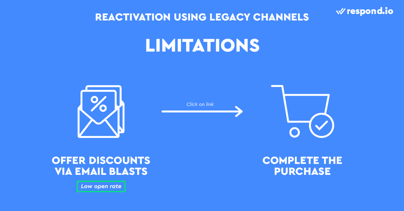 This is a picture about the Limitations of Using Legacy Channels in Remarketing. Conventional remarketing strategy is good in theory but not in practice - emails have low open rates because people don't check their inbox all the time. Compared to emails, messages are more likely to be read because they trigger push notifications that are hard to ignore.