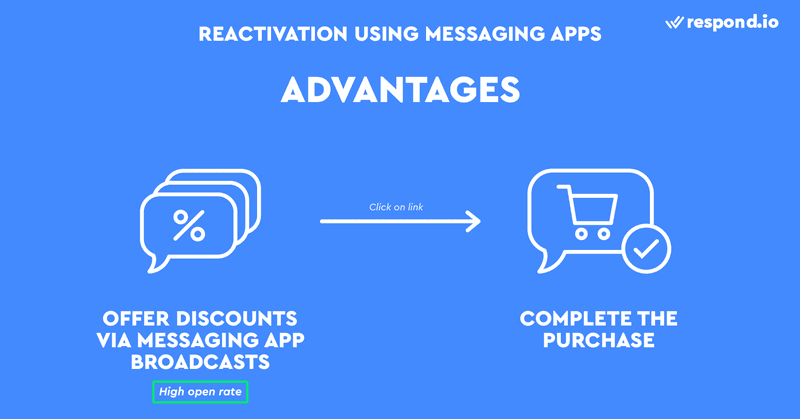 This is an image on Advantages of Using Messaging Apps In Remarketing. Compared to emails, messages are more likely to be read because they trigger push notifications that are hard to ignore. Messaging apps also help build brand trust by making Customer Support more accessible to your shoppers. Shoppers can simply reply to a broadcast message to get in touch with your Support team.