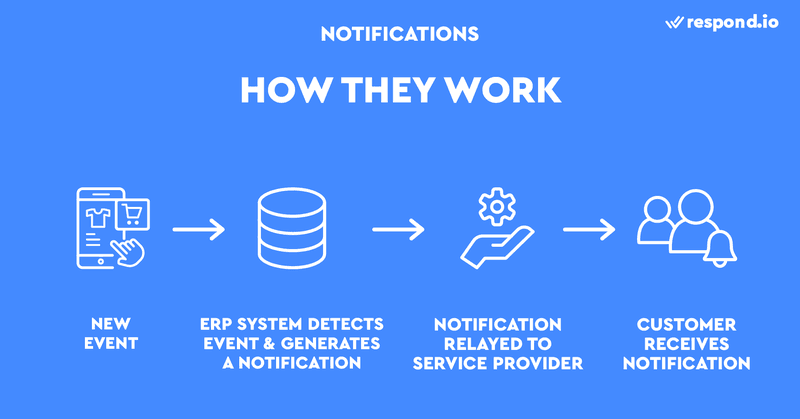 This is a an image on how Notifications work for a consumer messaging apps for business. An Enterprise Resource Planning (ERP) system is a central database that lies at the heart of every Notification workflow. It detects all new events that occur on your website. For instance, someone placing a new order.Once the ERP system detects an event, it will generate a Notification using a template and personalize it with customer information. With order confirmations, the Notification will include the customer's name and order number. The Notification will then be relayed to your Channel provider such as an SMS provider and ultimately, your customer.