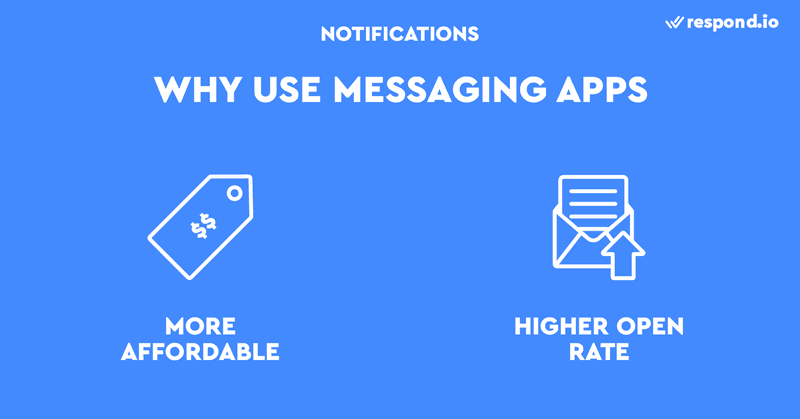 This is a picture on why you should use communication apps for business to send Notifications. You may be accustomed to using SMS or emails for Notifications, but messaging apps are a better option because they are more affordable than SMS and have a higher open rate than email.