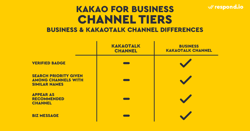 This image shows Kakao for business channel tiers. One is KakaoTalk Channel and the other is Business KakaoTalk Channel