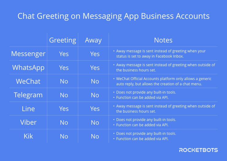 Comparison of Greeting & Away Messages Across Instant Messaging Business Accounts