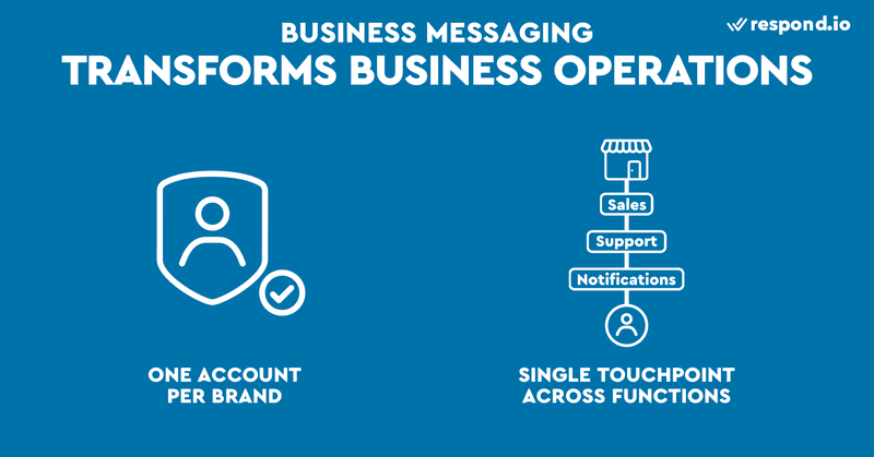 This is an image about the ways Business Messaging transforms business operations. On many messaging apps, companies are only allowed to register for one Business Account. This means you have to integrate different functions like sales, support and transactions into one single platform. Check out our blog post to learn why text messaging for business is beneficial for your company