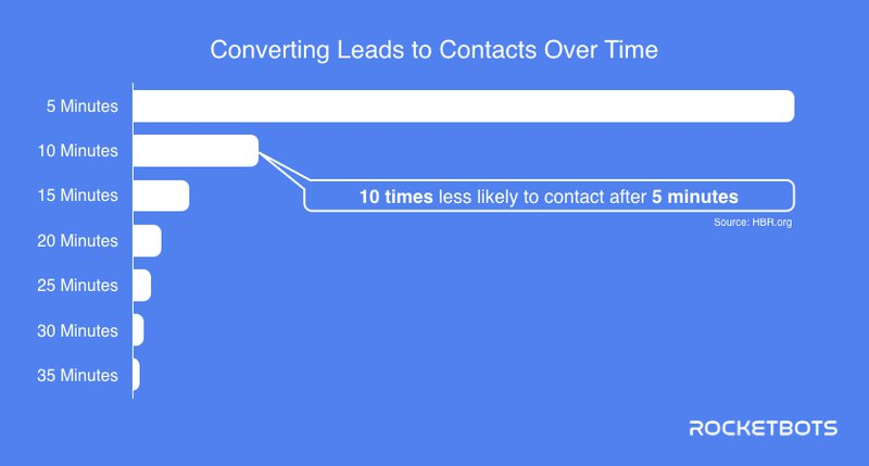 Ability to generate lead decreases exponentially every 5 minutes. Response time correlates to lead conversion. It is important to use features similar to Facebook comments plugin or Facebook post autoresponder. Learn how to set auto reply in facebook page comment and how to auto comment on facebook post on our blog post