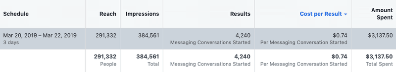 We created a Facebook Messenger Click to Messenger marketing Campaign to Generate 4240 Facebook Messenger Leads in 3 days.