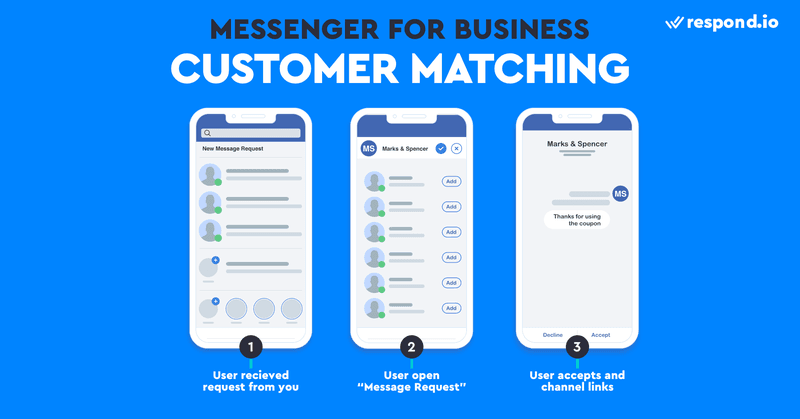This is a picture showing how Facebook Customer Matching works.  Customer Matching is a free tool to get Messenger contacts. It's a Facebook API that allows you to import contacts into Messenger. To get started, import a list of phone numbers to Facebook. If Facebook finds these numbers on Facebook account, the users will be sent an opt-in request through Messenger. Customer Matching is currently in Limited Beta and only available to US-based companies.