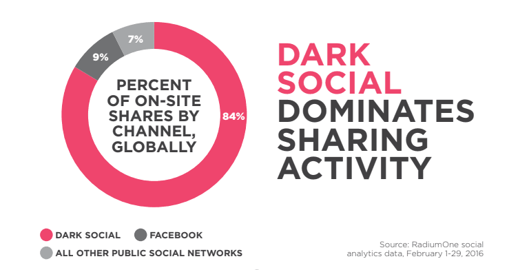This image displays that of all the sharing happening globally the majority of it is coming from Dark Social