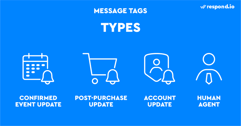 This is a picture of different types of Message Tags. Facebook Message Tags come in four different types: Confirmed Event Update, Post-Purchase Update, Account Update and Human Agent