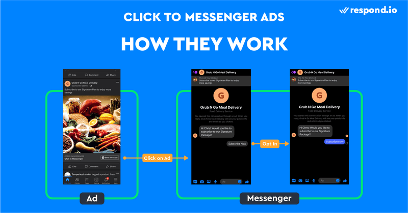 This is an image about how facebook messenger ads work. Click to Messenger ads send people to a conversation with your business on Messenger. They can be shown in various places on Facebook, Facebook Messenger and Instagram. When potential buyers click on the ad, they will be taken to a new conversation with you on Messenger. Messenger conversations opened through a Click to Messenger ad come with a declaration statement and a banner at the top.