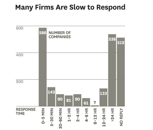 What is so hard about B2B Sales? Sometimes the B2B Sales Process is just too slow. Nearly 50% of inbound go without a response, or only hear back from a sales team after 24 hours? According to a Harvard Business Review study, only 37% of companies respond to leads within an hour. Whereas 24% take more than 24 hours, and 23% don't bother to respond.