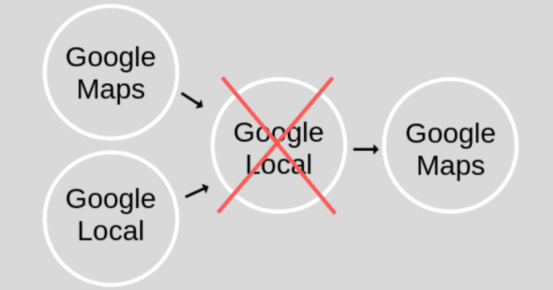 Here is a brief summary of how Google My Business came to be. In 2004, Google Local was released as a better solution to the business listing directories of the time, like the Yellow Pages. It combined the name, address, and phone number of a business with maps, directions, and webpages. In February 2005, Google Maps was released. It was a visually-appealing, interactive online map with promising features. In October 2005, Google Maps and Google Local merged under the name Google Local. In 2006, Google decided to change Google Local to Google Maps, which continues to grow in feature offerings and popularity under the same name to this day.