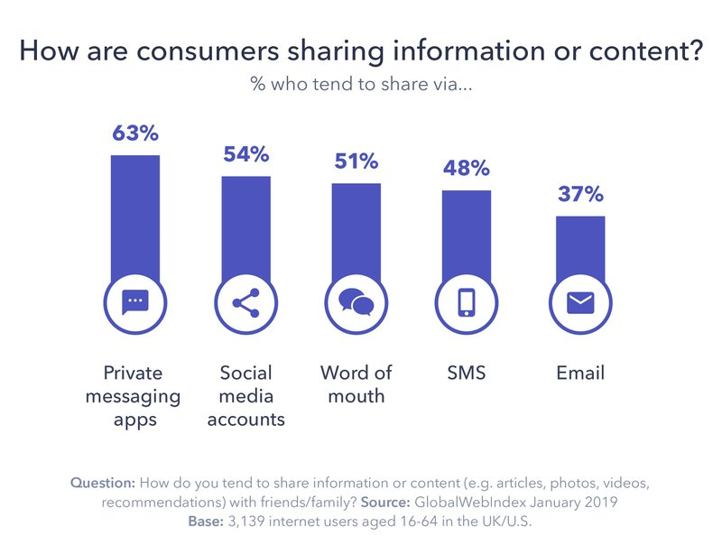 This image shares a consumer preference for sharing over private messaging apps & sms