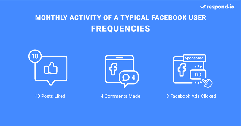 This infographic shows that users comment less than linking posts or clicking on ads. Comments are important due to the vested interest thus Rocketbots' features that works like Facebook comments plugin and facebook comment autoresponder addresses those comments.