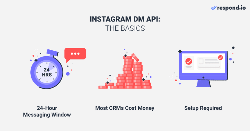 This is a picture about the basics of Instagram DM API. Can you have multiple users on one instagram business account? Yes you can use Instagram business account with multiple users with Instagram DM API. Here are a few things you need to know about Instagram DM API: It has a 24-hour Messaging Window, Instagram DM API is free, but many Instagram CRMs and inboxes are not. And lastly,  you need to Allow Access to Messages from the Instagram app before you can use Instagram DM API.