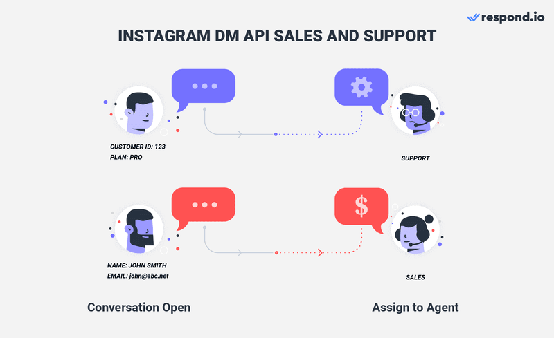 This is an image on using Instagram DM API for Sales and Support. Using Instagram for both Sales and Support at the same time is difficult when you don't have any idea what the Contact needs. Thanks to our customizable workflows, inbound messages will be routed to the right team based on the customers' profile, the purpose of their conversation and customer life cycle. Check out our article to learn how to enable multiple users on one Instagram account.