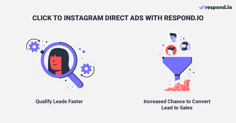This is an image on how to run Click to Instagram Direct Ads using respond.io. Qualifying leads and handling a large volume of DMs leads from Click to Instagram Direct Ads can be time-consuming. Moreover, once the messaging window with leads closes, you can't reopen the conversation until they message you back. Learn more about having multiple users on one Instagram account in the blog.