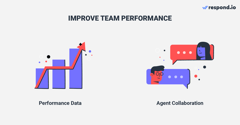 This is an image on how to improve team performance with respond.io. The Reports module gives you valuable insight into Agent's and Team's performance. It allows you to compare Users and Team performance based on Conversations, Contacts, messages, response time & resolution time. Furthermore, respond.io has special tools designed to facilitate collaboration among Agents. For instance, Comments help Agents communicate better and work together to resolve an issue. Check out the blog to learn how to use instagram multiple users one account with respond.io