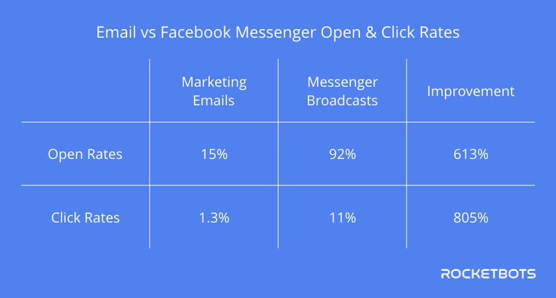 This is shows that Facebook Messenger open rates beat email open rates by 613% & Facebook messenger click rates beat email click rates by 805%.
