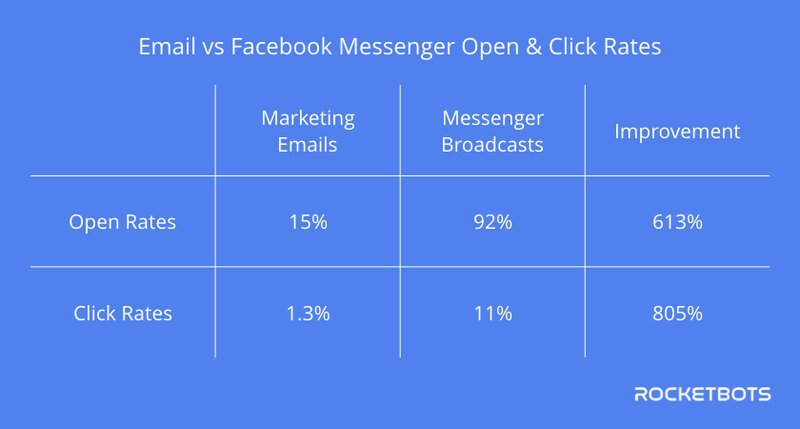 Messenger marketing has way higher open rates than email marketing, but often existing customers are hard to acquire on messaging apps, that is why Rocketbots has enable Messaging App Customer Matching.