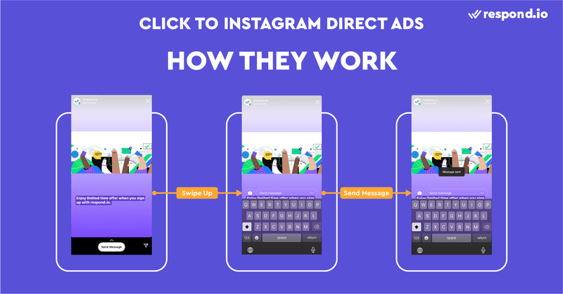 This is an image about how Click to Instagram Direct Ads work. Click to Instagram Direct Ads allow people to start a conversation with your business on Instagram. They can be shown in Instagram Stories or Feeds. When swiped up, Click to Instagram Direct Ads open up an input bar where leads can write you a custom message. After sending the message, the new conversation will appear in the Instagram DM inbox.