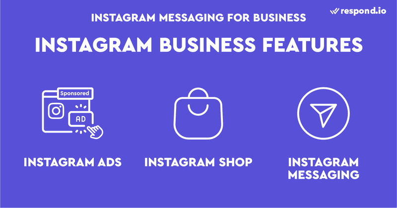 This picture describes Instagram Business Features. Businesses can use Instagram ads, Instagram Shops and Instagram Messaging for their business on Instagram.